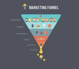 Grafische Darstellung des Sales Funnel